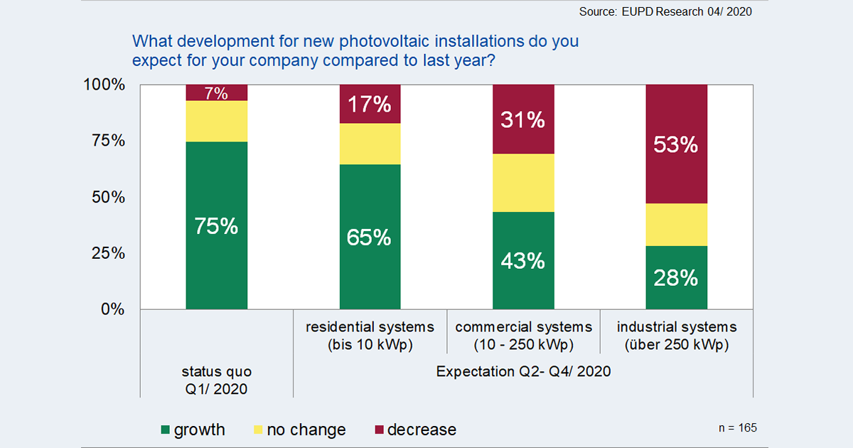 Sharp decline expected for the German solar market in 2020 – Policy failure assessed as more severe than the coronavirus pandemic