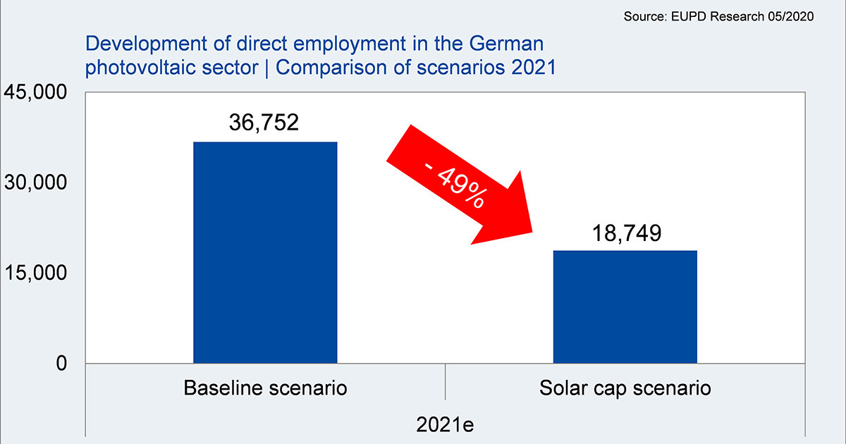 Development_of_Employment_in_photovoltaic_sector