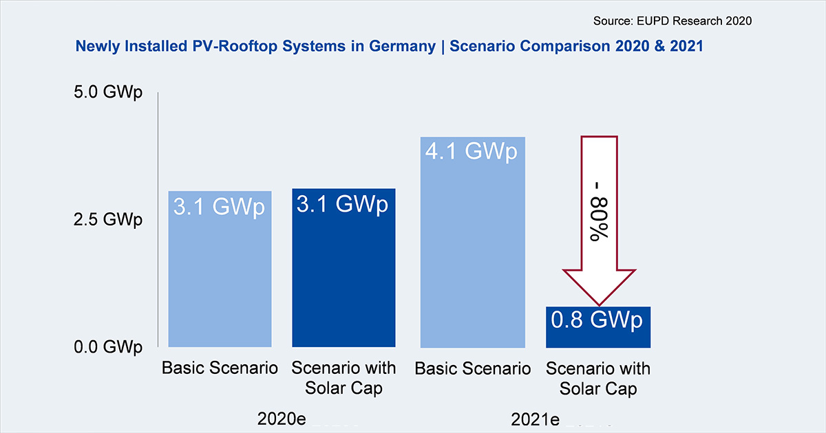 newly_installed_pv-rooftop_systems_in_germany