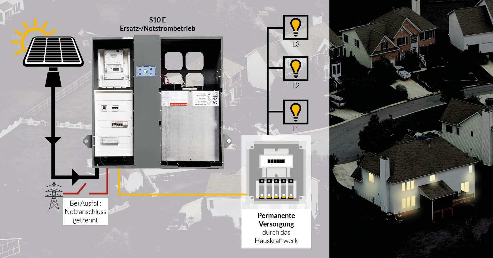 notstromversorgung mit einem stromspeicher. Black Bedroom Furniture Sets. Home Design Ideas