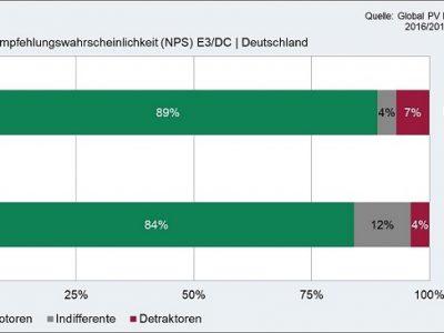 fileadminuser_uploadErfahrungen_Speicherkauf_E3DC.jpg
