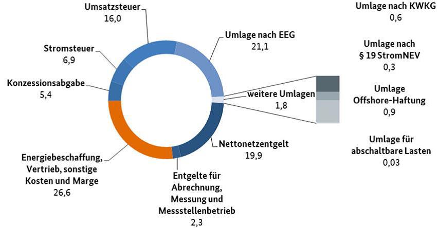 fileadminuser_uploadSteigende_Strompreise_erwartet.png