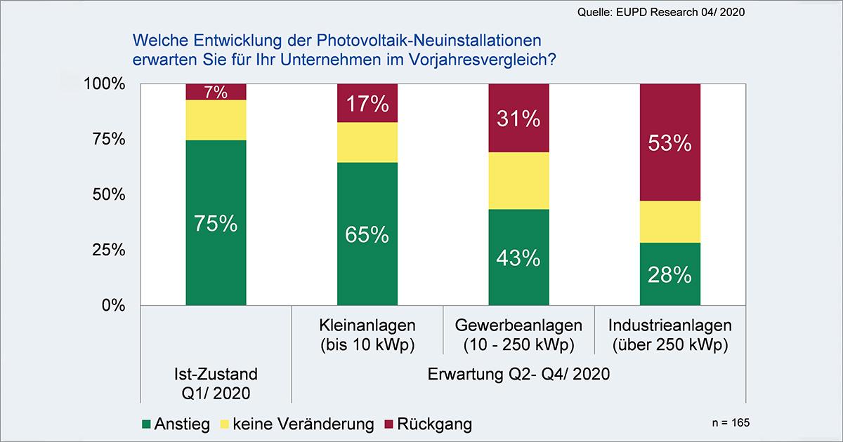 Massiver Einbruch für deutschen Solarmarkt in 2020 erwartet – Politikversagen wirkt drastischer als Corona-Virus Krise