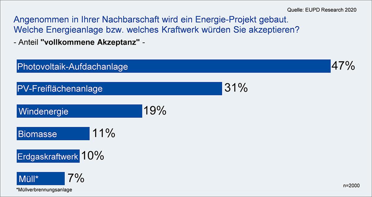 Photovoltaik-Aufdachanlagen mit höchster Akzeptanz beim Bürger: Eigenverbrauch als Schlüssel der dezentralen Energiewende