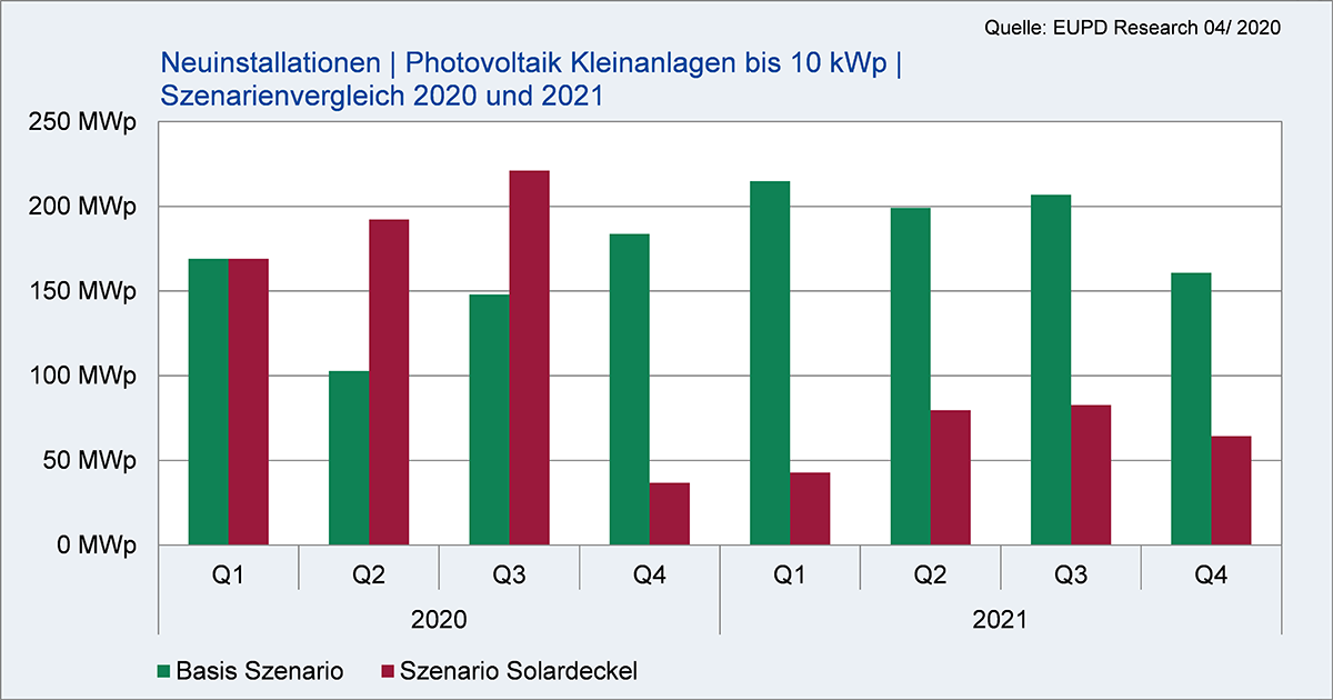Minus eine Milliarde Euro in 2021: Solardeckel zerstört Markt für Photovoltaik-Kleinanlagen und Heimspeicher