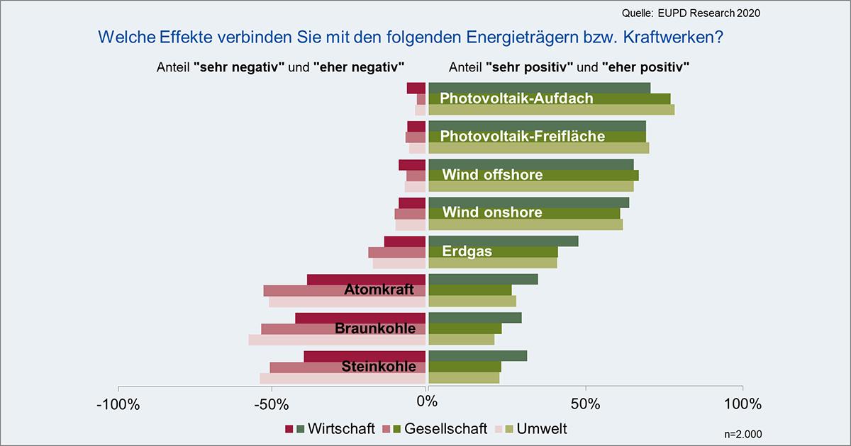 Positive_und_negative_Effekte_Energietraeger_und_Kraftwerke