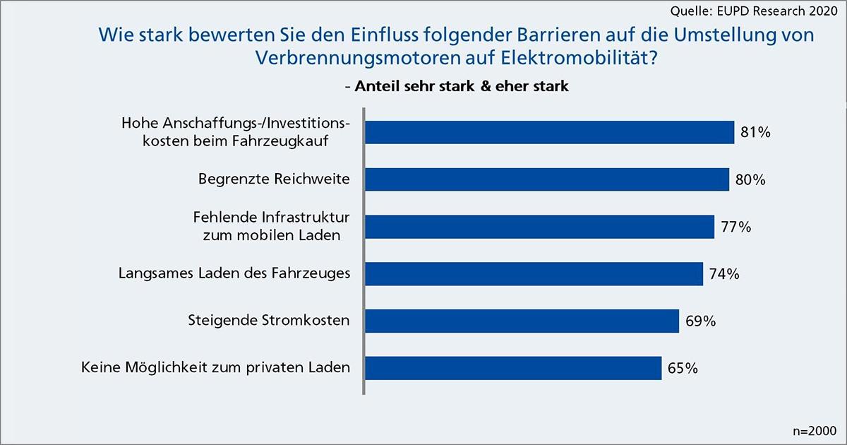 Barrieren_fuer_E-Mobilitaet