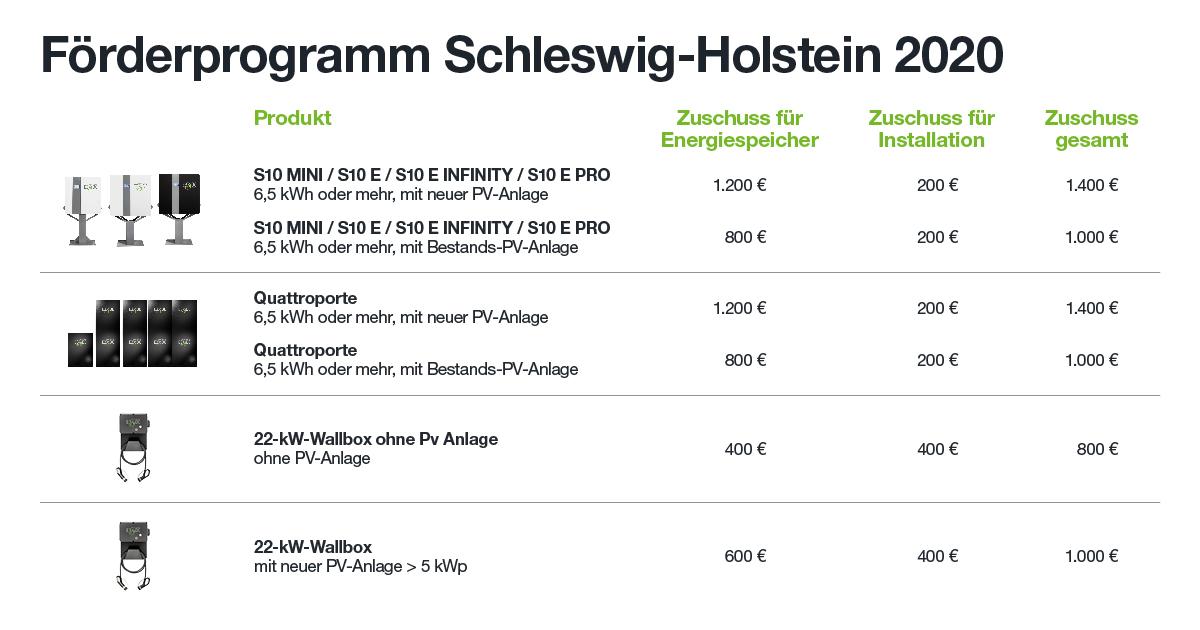 Stromspeicher-Förderung Schleswig-Holstein 2020 für E3/DC-Produkte