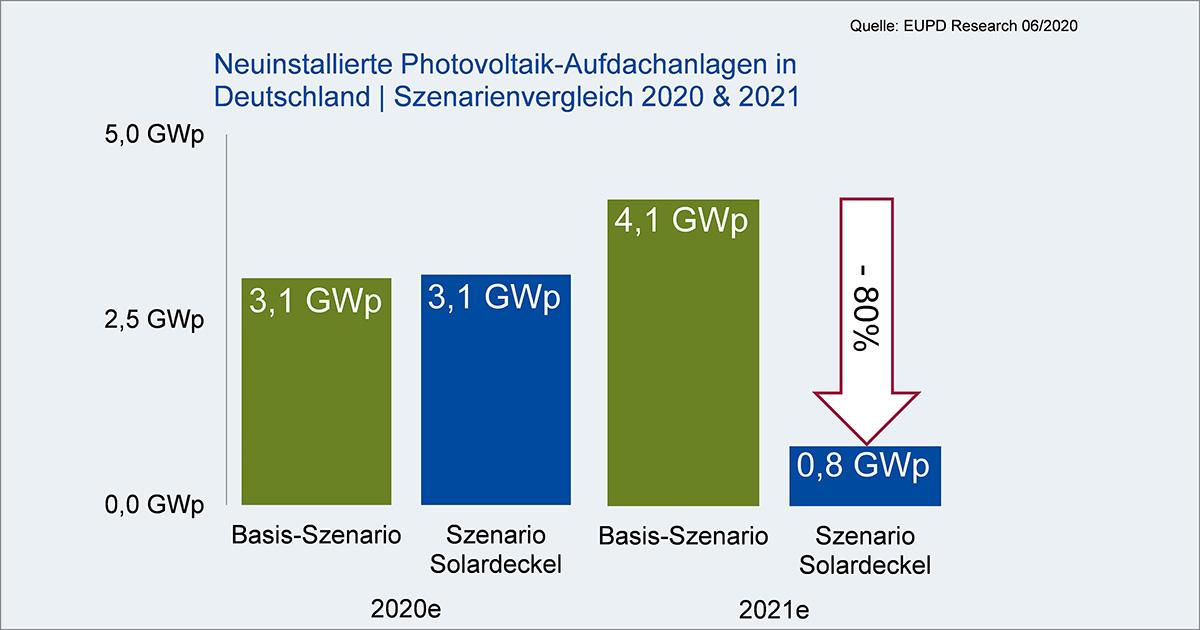 Solardeckel verursacht Markteinbruch um 80 Prozent bei Photovoltaik-Aufdachanlagen