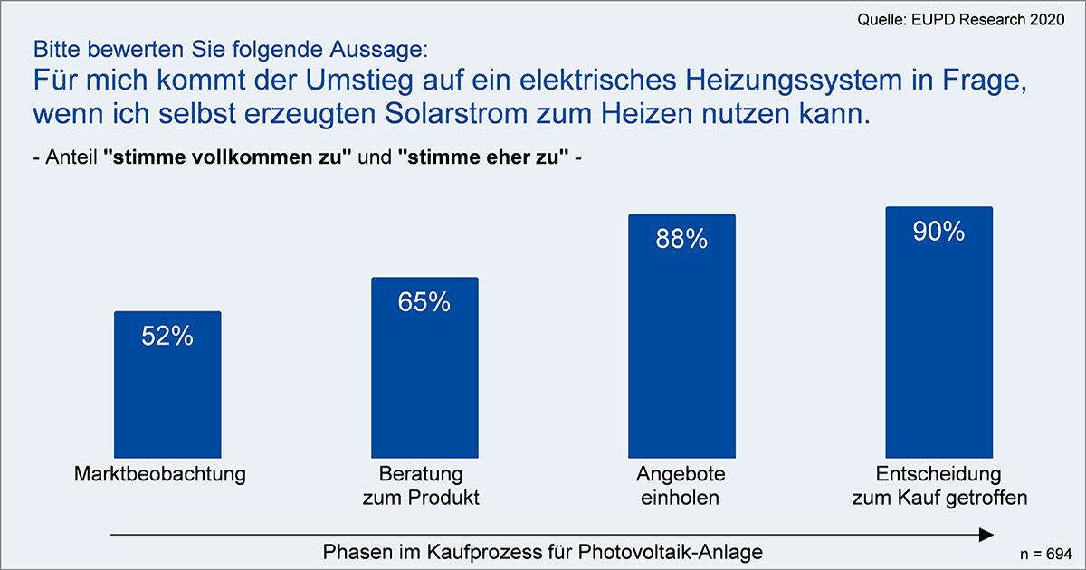 Grafik_Umstieg_elektrisches_Heizen