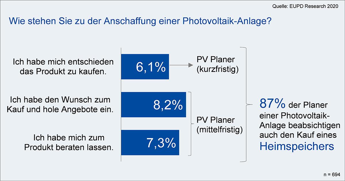 Energieversorger: Angebot an Photovoltaik und Speicher wird wichtiger