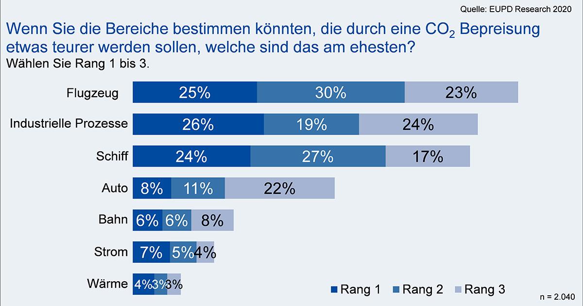 CO2_Bepreisung_Umfrage