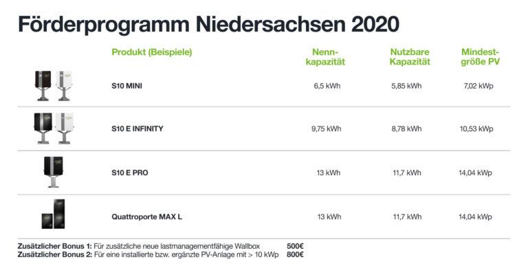 Stromspeicher_Foerderprogramm_Niedersachsen