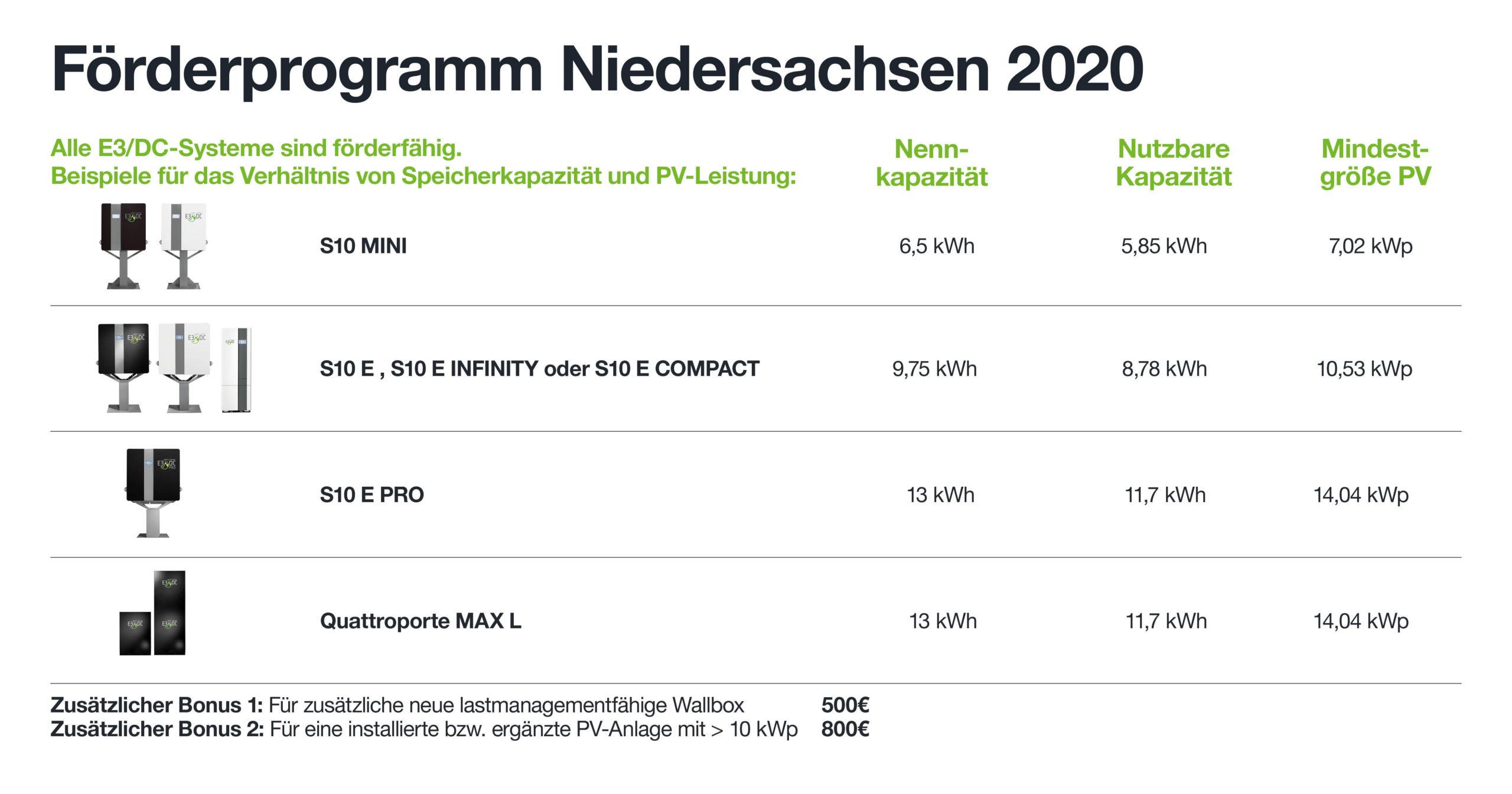 Niedersachsen fördert Hauskraftwerke
