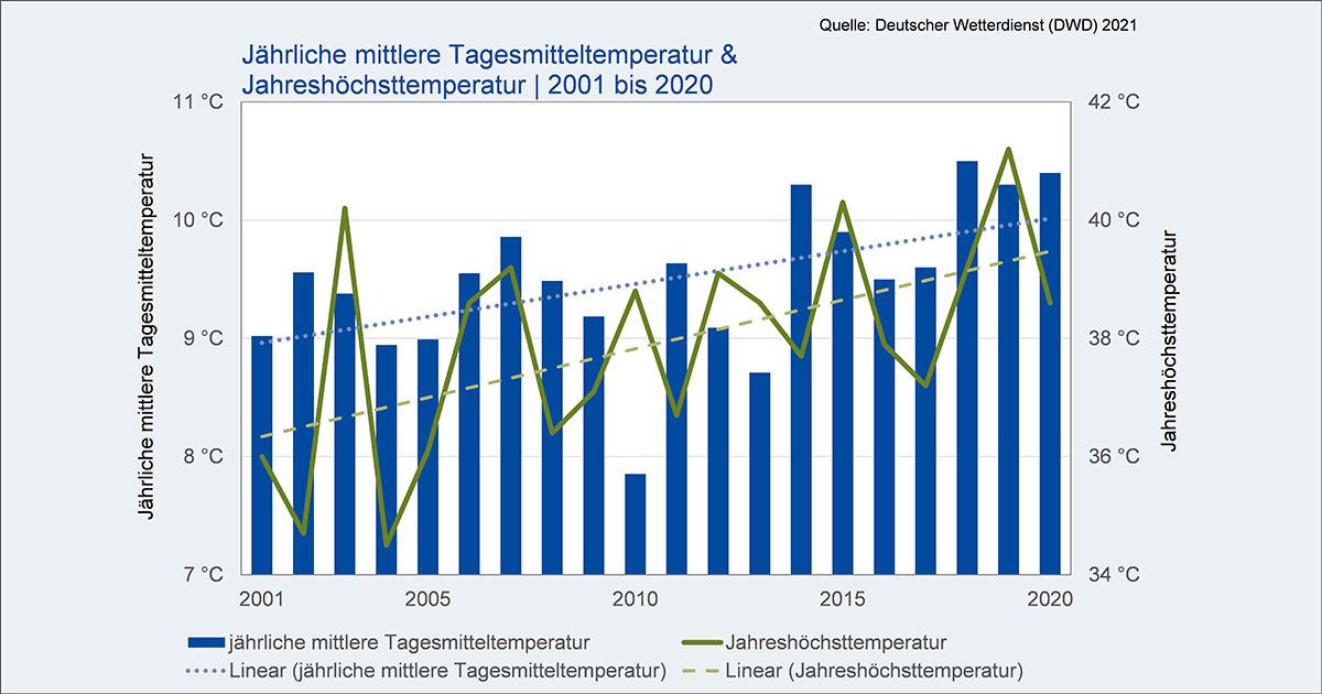 Tagesmitteltemperatur_2001-2020