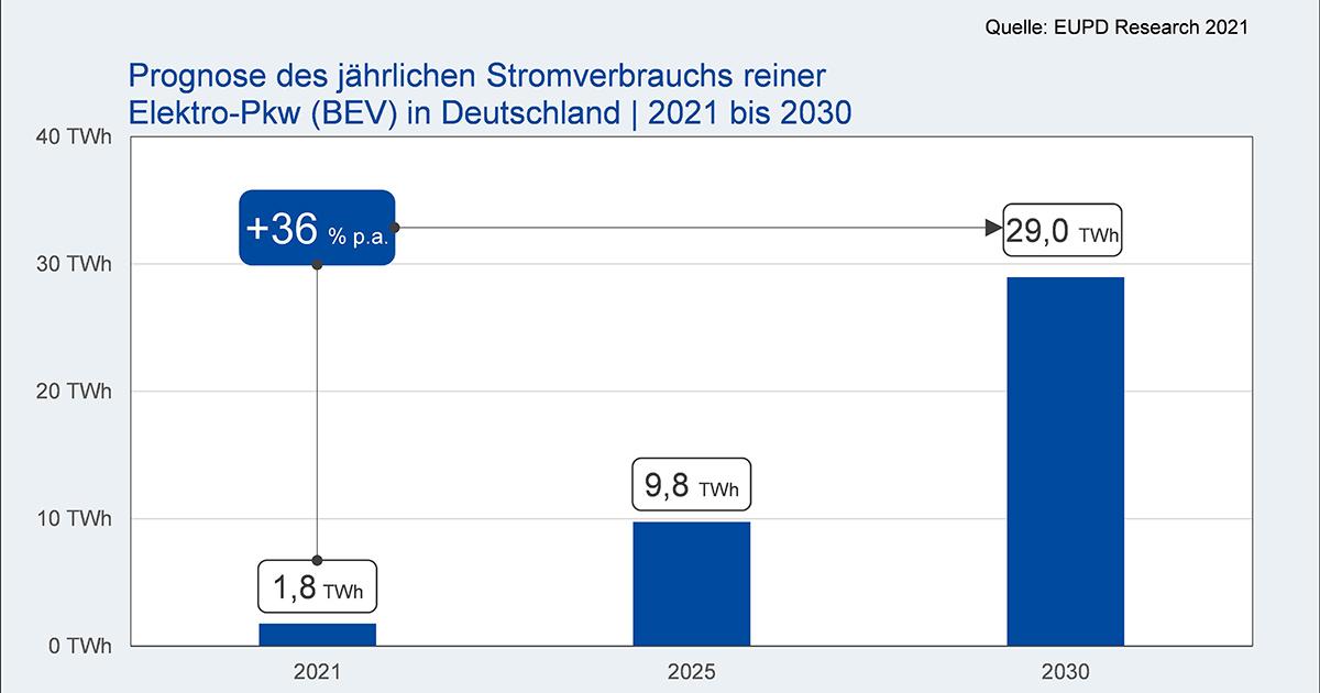 Solare Elektromobilität benötigt 28 GWh Heimspeicher-Kapazität bis 2030